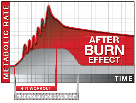 afterburn-effect